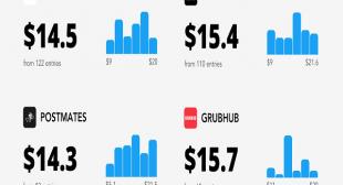 Grubhub vs DoorDash: Which One is Better?